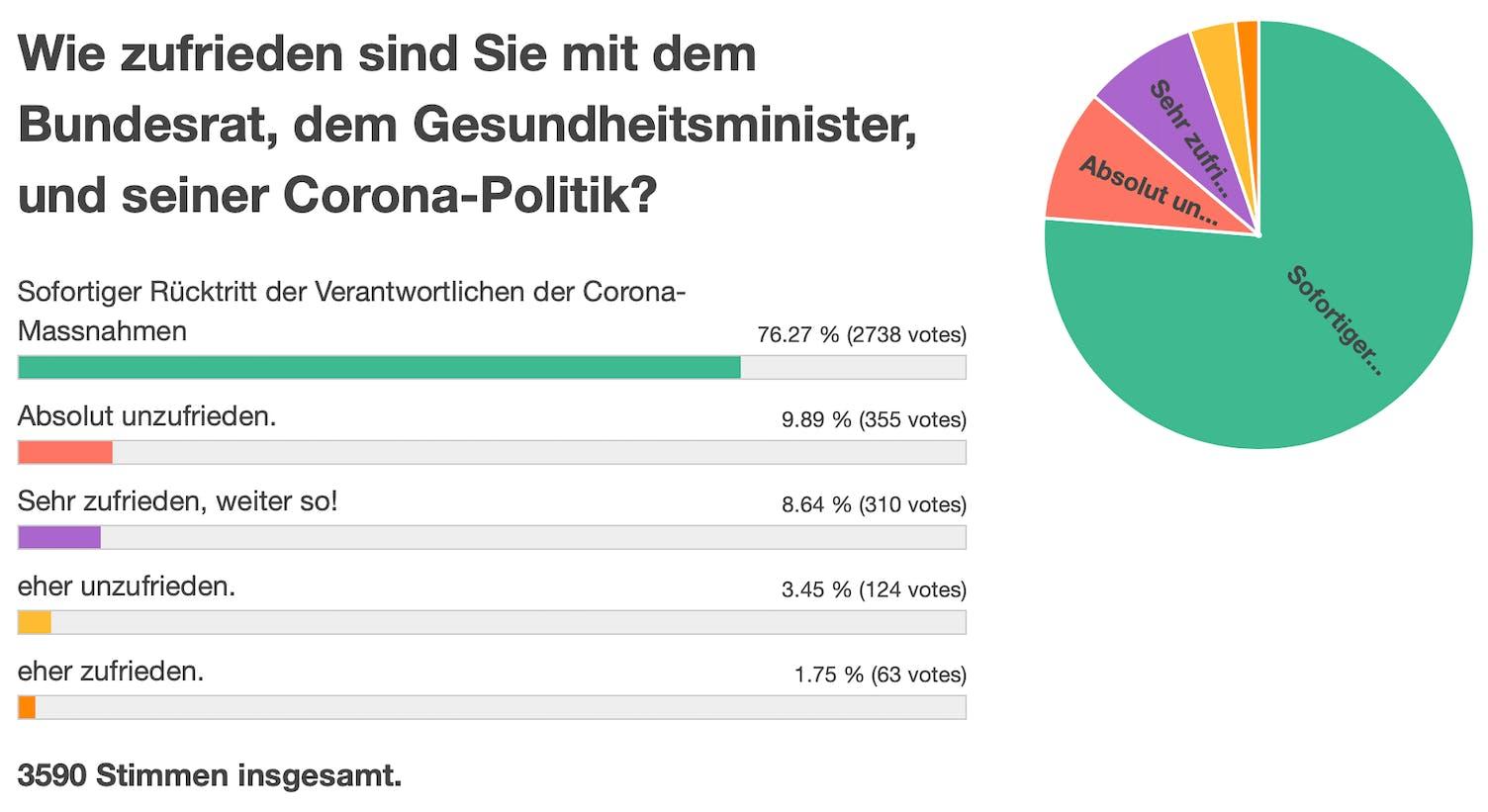 Umfrage Ergebnis
